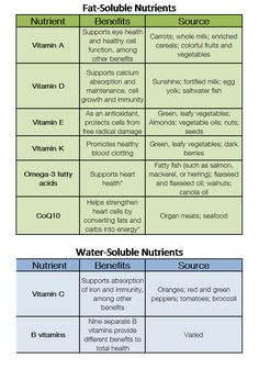 Did you know, that nutrients are absorbed and stored differently? That means, that some nutrients need to be replaced more regularly than others. Some nutrients are fat soluble and others are water -soluble. See List of fat-soluble and water-soluble nitrients