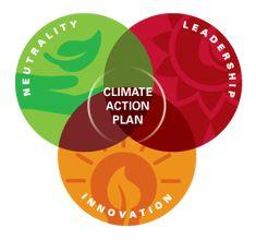http://www.sustainablecampus.cornell.edu/media/W1siZiIsIjIwMTQvMDMvMjgvMjMvMjcvMTEvNjYxL05JTF92ZW5fZGlhZ3JhbV9ncmFwaGljX0NBUC5wbmciXV0/NIL_ven_diagram_graphic-CAP.png