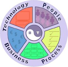 technology, business , process and people
