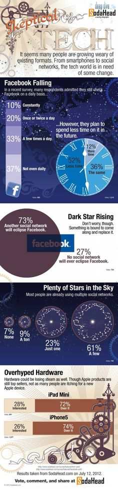 [INFOGRAPHIC] FACEBOOK FALLING? Half of Facebook users will spend less time on the site. Survey also shows that only 10% of them visit social networking constantly.