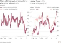 Chart: US labour force charticle