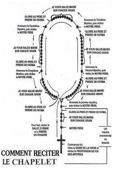 Religion Activities, St John Paul Ii, Blog Planning, Catholic Religion, Holy Rosary, Jesus Loves You, Teaching French, Christian Life, Gods Love