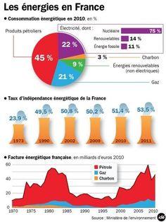 Transition énergétique : les 6 plus grands enjeux - RTL.fr