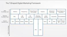 T-Shape Digital Marketing Framework; With a Paid Search Specialisation. Marketing Channel, Community Manager, Copywriting, Storytelling, Digital Marketing, Psychology, Budgeting, Innovation, Knowledge