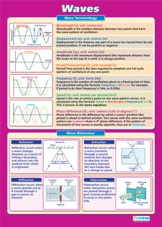 Larger than in size - The Waves Wall Chart is ideal for your Physics classroom. Suitable from GCSE to A-Level, it is colourful, concise and outlines the key concepts of this topic. Gcse Physics Revision, Physics And Mathematics, Physics 101, A Level Physics Notes, Learn Physics, Teaching Science, Teaching Resources, Physics Formulas, Physics Concepts