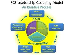 Coaching Model: RCS Leadership A Coaching Model Created by Todd Mauney (Business Coach, USA)