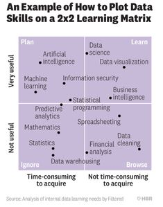 Data learning needs Problem Set, Complex Systems, Big Data, Data Visualization, Mathematics, Science, How To Plan, Learning, Math
