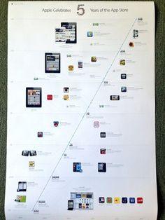 Apple envía a algunos medios un poster conmemorando la trayectoria de la App Store