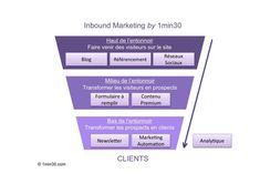 L'Inbound Marketing est un terme américain introduit par l'éditeur de logiciel Hubspot qui veut dire marketing entrant et qui s'oppose au marketing traditionnel, sortant, l'outbound marketing. Ce concept est donc a rapproché du Permission Marketing développé par Seth Godin.