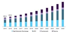 Grow Light Market Is Likely To Spur The Demand Due To Rise In Use Of Vertical Farming And Indoor Cultivation For Producing Crops Till 2025:…