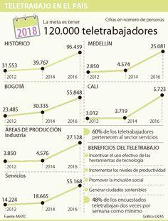 En 2018 Colombia tendrá 120.000 personas en condición de teletrabajo