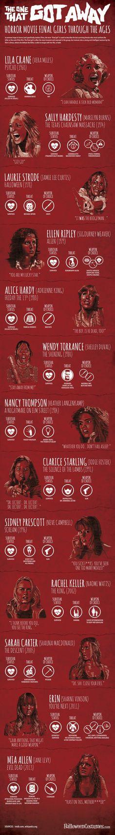 Wat hebben Lila Crane, Sidney Prescott, Laurie Strode, Ellen Ripley, Alice Hardy, Wendy Torrance, Nancy Thompson met elkaar gemeen? Ze overleefden!