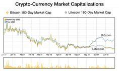 Bitcoin and LItecoin Jan - June 2014