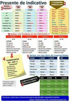 Spanish grammar and vocabulary: present tense. Spanish grammar and vocabulary: present tense. Spanish Grammar, Spanish Vocabulary, Spanish Language Learning, Grammar And Vocabulary, Spanish Teacher, Spanish Classroom, Teaching Spanish, Spanish Verb Tenses, Spanish Alphabet