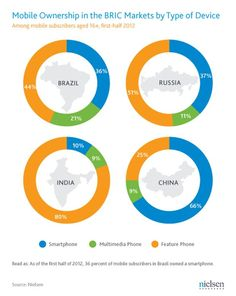 Usuários de smartphones no mercado BRIC.