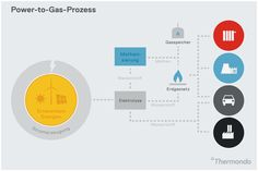 Power-to-Gas-Prozess