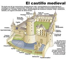 A resource page for Educational Technology Chateau Medieval, Medieval Castle, Medieval Fantasy, European History, World History, Art History, History Posters, High Middle Ages, Ap Literature