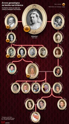Queen Victoria I of England: the only child of Prince Edward Augustus, Duke of Kent & Princess Victoria (Marie Luise Viktoria) of Saxe-Coburg. Wife of cousin Prince Albert of Saxe-Coburg-Gotha This family tree shows Queen Victoria's royal descendants. Princesa Diana, Elizabeth Ii, Bebe Real, Familie Symbol, Royal Family Trees, British Royal Families, English Royalty, Queen Of England, Victoria And Albert