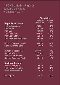 Latest National Newspaper Circulation Figures  Irish Daily Star, Irish Mail on Sunday and Sunday Life all show large drops year on year.