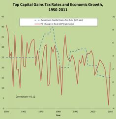 there is no apparent relationship between capital gains tax rates and economic growth