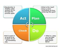 Using Plan Do Check Act PDCA to process teambuilding activities.