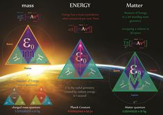 Secrets of mass-ENERGY-Matter revealed through charge geometry