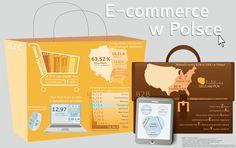 Raport @Mergeto - #ecommerce w Polsce #infografika