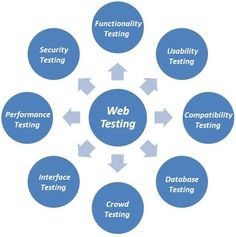 Web Application Testing: Brief overview  Web testing is the name given to software testing that focuses on web applications. Complete testing of a web-based system before going live can help address issues before the system is revealed to the public.  more: http://www.360logica.com/insight/blog/web-application-testing/