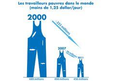Infographie sur le nombre de travailleurs pauvres dans le monde entre 2000 et 2011. http://www.un.org/fr/infographics/ecosoc.shtml