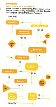 Should You Buy It A Flowchart For Smart Consumers  Flowchart