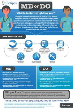 Differences and similarities between a Medical Doctor (MD) and a Doctor of Osteopathic Medicine (DO).