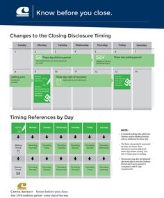 CFPB - FORMS AND TIMELINE