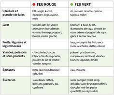 Tableau Régime Hypotoxique (Source : Chateleine Magazine)