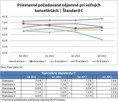 *Report 3Q 2013* Kancelárie Bratislava, štandard C