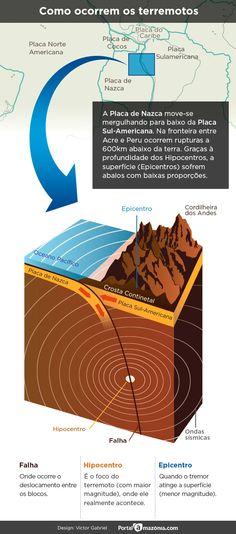Realidade ignorada: Amazônia apresenta indíces de sismicidade - Portal Amazônia