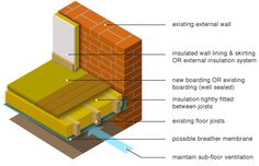 Ground floor insulation either for concrete slabs or suspended timber floors is a further consideration where all other house elements have been exploited. External Insulation, Floor Insulation, Log Shed, Damp Proofing, Victorian Terrace, Concrete Slab, Timber Flooring, House Extensions, Ground Floor