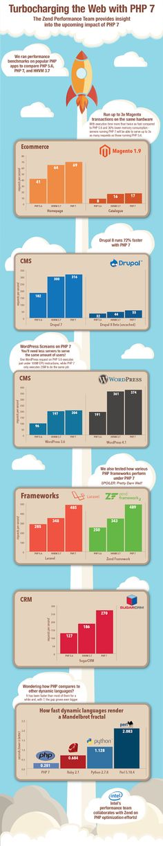 #PHP7 – How Its Improve Your #Web? #webdevelopment #opensource #programming #php #web