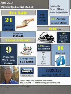 Midway, Utah Real Estate Market April 2014
