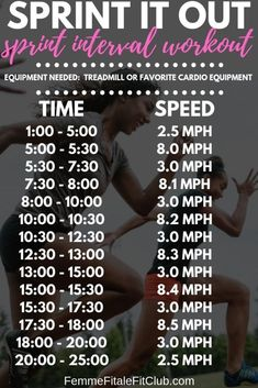 Sprint It Out sprint interval workout High intensive interval training(hiit), cardio training at home, cardio circuit workout for fat burning, full body workout Sprints On Treadmill, Sprint Intervals, Running Intervals, Track Training, Interval Training, Marathon Training, Training Equipment, Weight Training, Fitness Motivation