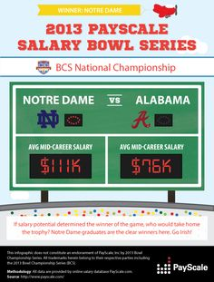 If alumni salaries predicted the outcome of these six college bowl games, who would take home the trophy? See which school wins when scoring is counted by alumni salaries rather than touchdowns. Who are you rooting for?