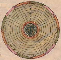 The Aristotelian cosmos. The Earth sits motionless at the center of the universe, and the outer sphere, the Primum Mobile, is assumed to undergo a full revolution in 24 hours.