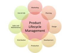 Product lifecycle management solutions help improve manufacturers understanding of how products are designed, sourced and processed.