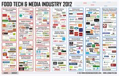 Mapping the Billion Dollar Food Tech & Media Industry - Forbes