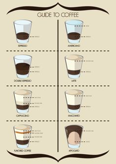 Guide to coffee #infographic