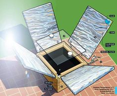 Design plans for a sweet solar oven.. cook brownies or bread in 30 minutes at 50 degrees outside temp.!