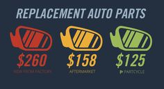 Used auto parts, also known as recycled auto parts are the cheapest and best way to get replacement parts for your car or truck. Find out more from the PartCycle Blog.