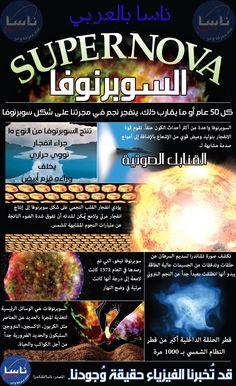 السوبرنوفا  يُمكنك في هذا الانفوغرافيك الصادر عن فريق تلسكوب تشاندرا الفضائي التابع لوكالة ناسا أن تعرف المعلومات الأساسية عن السوبرنوفا.   للمزيد: https://www.facebook.com/NasaInArabic