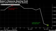 HSBC Sees India Yield Dropping to 7% as Rajan Gets Cash Flowing - Bloomberg