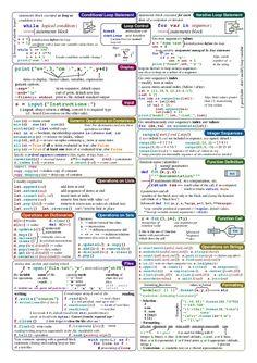 FavioVazquez/ds-cheatsheets: List of Data Science Cheatsheets to rule the world C Programming Tutorials, Basic Programming, Python Programming, Programming Languages, Computer Programming, Computer Science, Python Cheat Sheet, Learn Computer Coding, Regular Expression