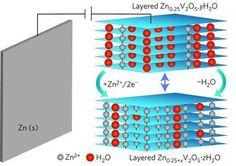 Eletrônica Alvorada : Bateria de zinco armazena 450 watts/h por litro